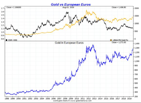 Gold vs euro long term