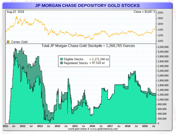 JP Morgan gold stockpile