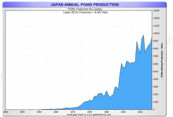 Japan platinum production