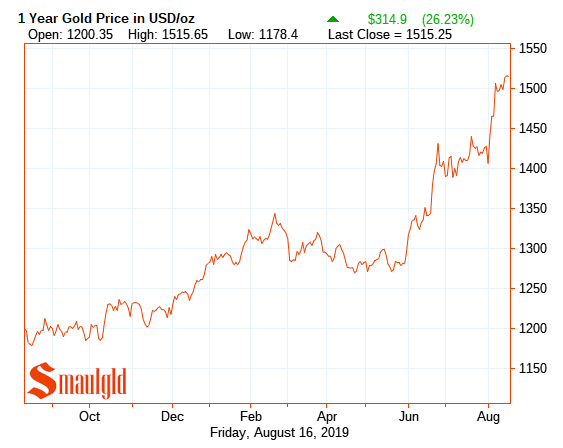One year gold Price 2019