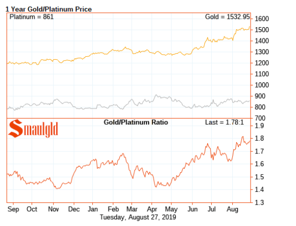 one year gold platinum ratio