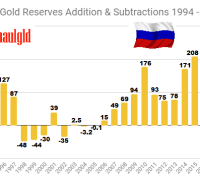 Russian Gold Reserves Additions and subtractions 1994 - 2019