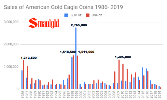 Sales of American Gold Eagle coins 1986 - 2019