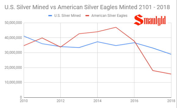 US Silver Mined vs Silver Eagles Minted