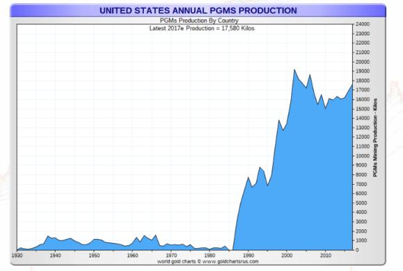 US platinum production