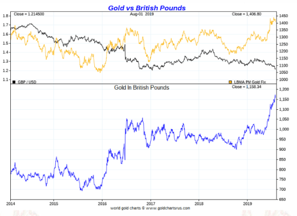 gold in british pounds long term