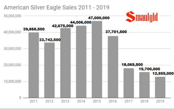 American Silver Eagle sales 2011 - 2019