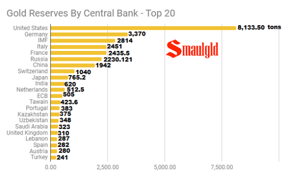 Gold Reserves by Central Bank Top 20