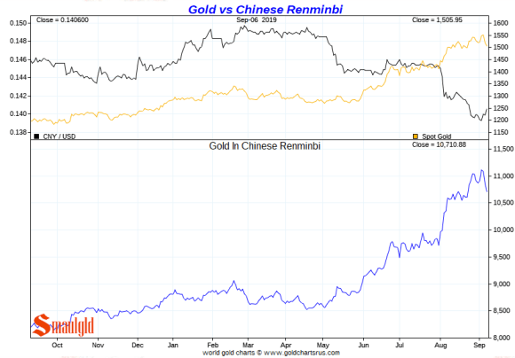 Gold in Yuan