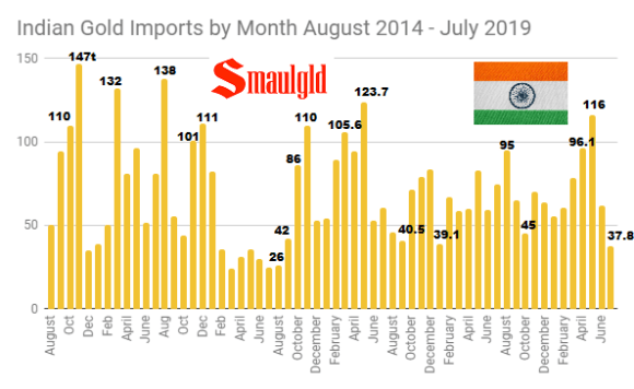 Indian Gold Imports by Month August 2014 - July 2019 chart