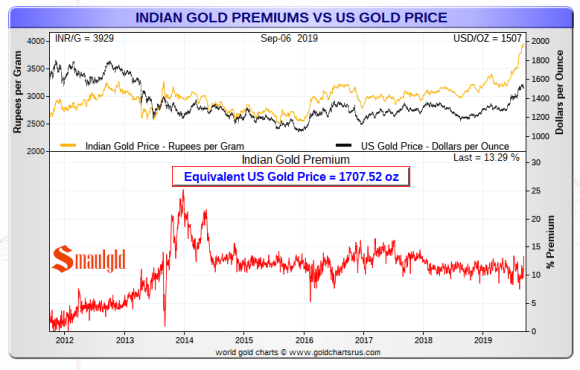Indian gold premiums chart