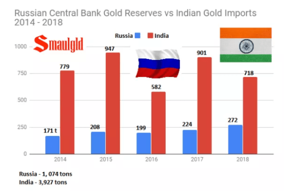 Russian Central Bank vs indian gold imports
