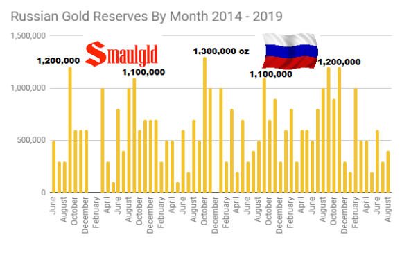 Russian gold reserves by month 2014 - 2019