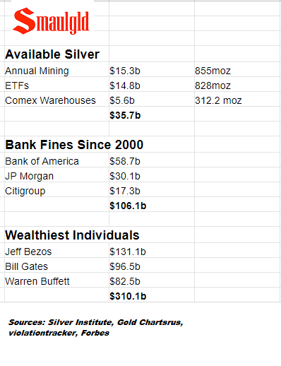 Size of silver market vs bank fines