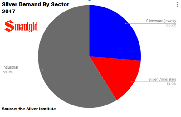 Silver demand by sector 2017