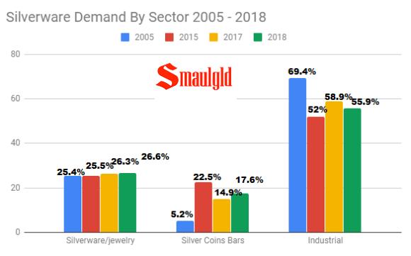 Silverware by demand 2005 - 2018
