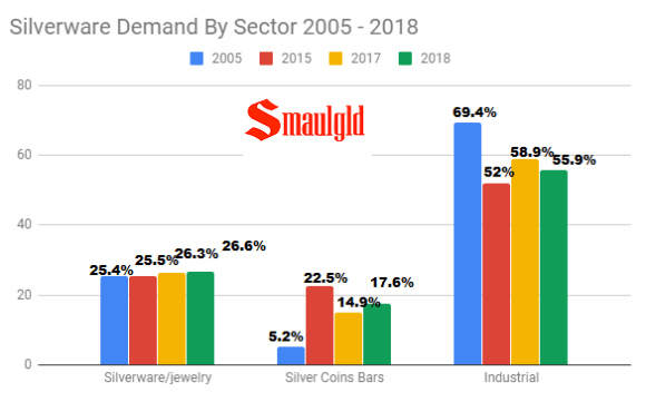 silver demand by sector 2005 - 2018