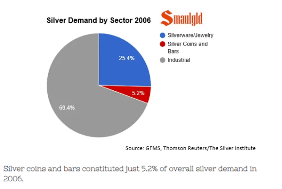 silver demand by sector 2005