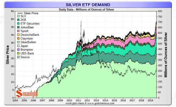 silver etfs
