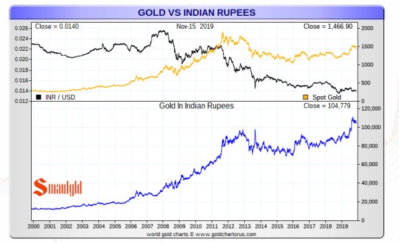 Gold price in indian rupee