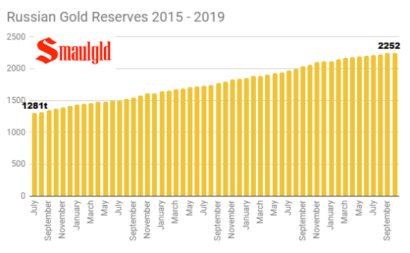 Russian Gold Reserves 2015 - 2019
