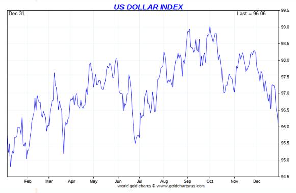 Dollar index 2019