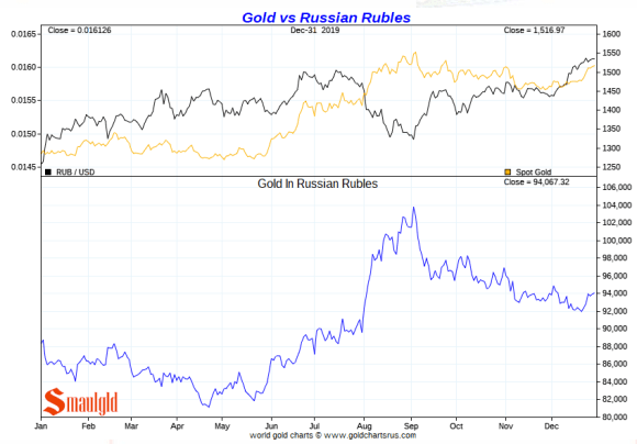 Gold vs russian roubles 2019
