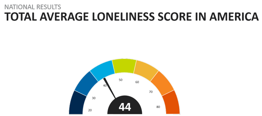 AVG Loneliness Score in America