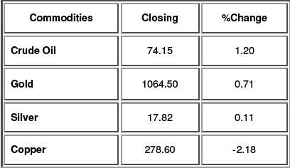 Commodities Update