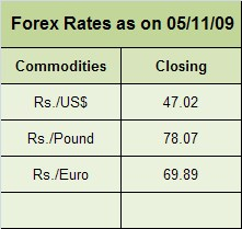 Forex Rates (2)