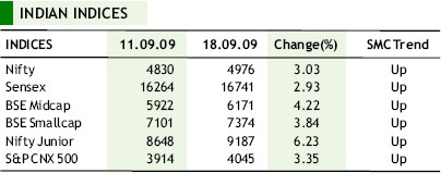 indian indices