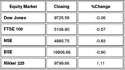 Equity Performance as on 7th Oct. 2009