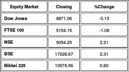 Equity Performance as on 13th Oct. 2009