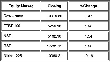 Equity Performance as on 14th Oct. 2009