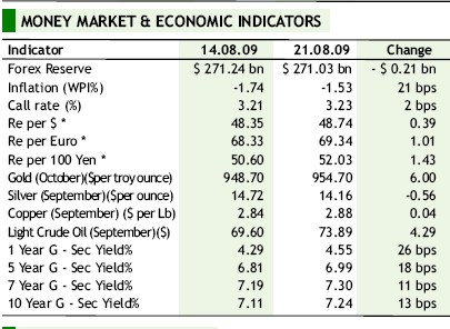 MONEY MARKET & ECONOMIC INDICATORS