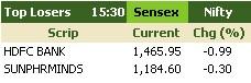 Top Losers Sensex