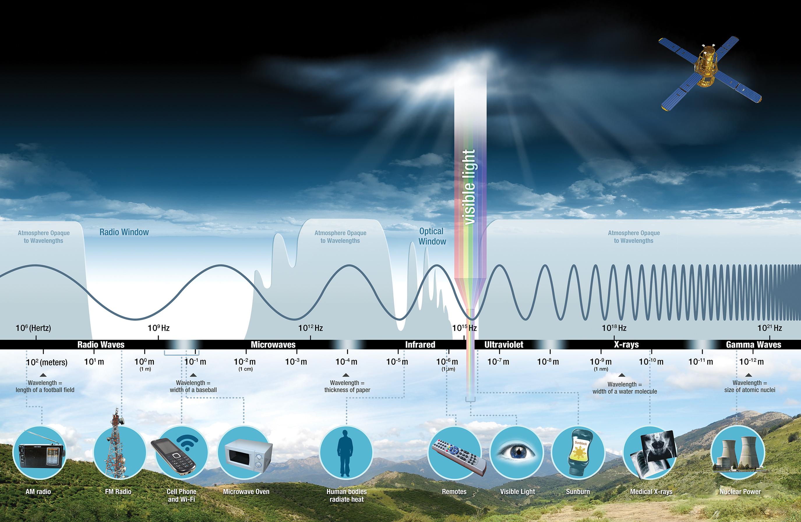 3 2 The Electromagnetic Spectrum
