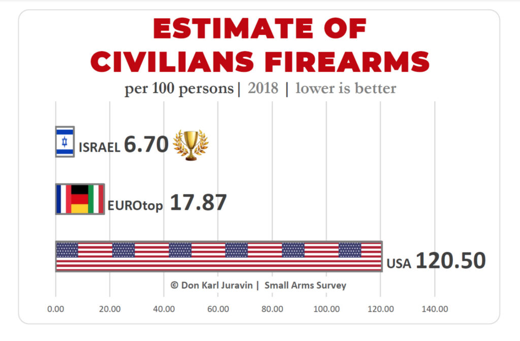 Estimate of civilians firearms