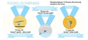 Falling Short of an Olympian