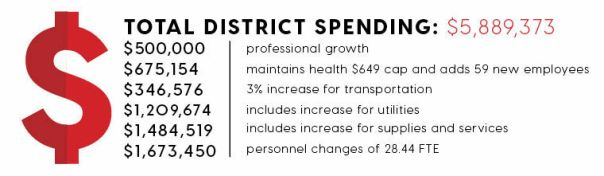 district spending