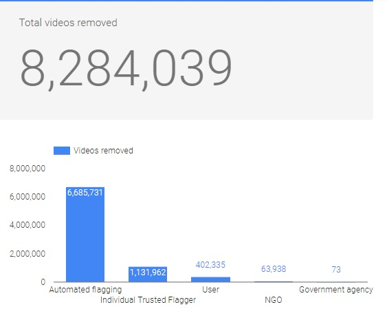 Youtube Removed 8 million videos
