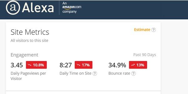 Bet9ja's website bounce rate