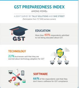 Tally Solutions in Association with SMEStreet conducts GST Preparedness Study Among SMEs