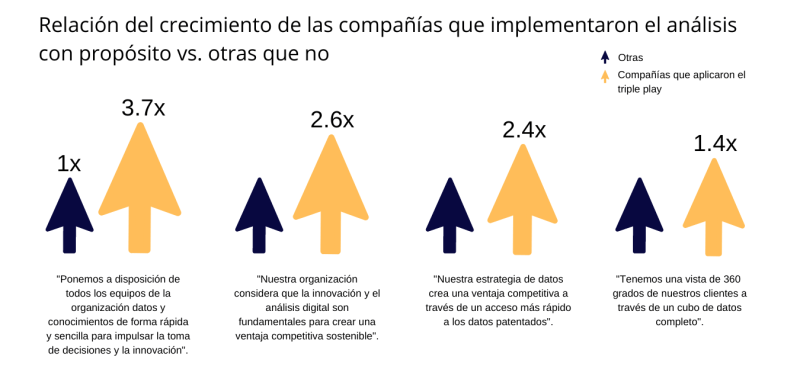Crecimiento de las empresas que implementaron el análisis con propósito en sus estrategias