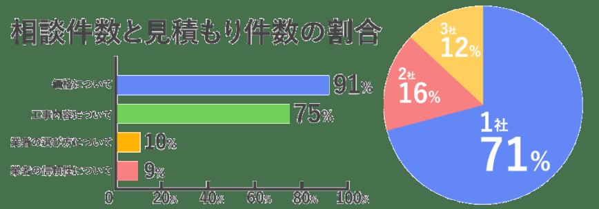 外壁塗装の見積もり件数とトラブル件数の割合