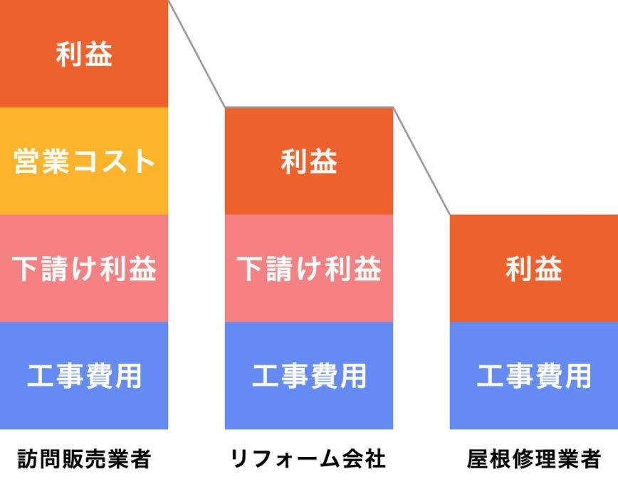 屋根修理業者の施工形態の表