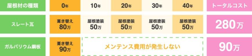 屋根材の費用対効果の比較表