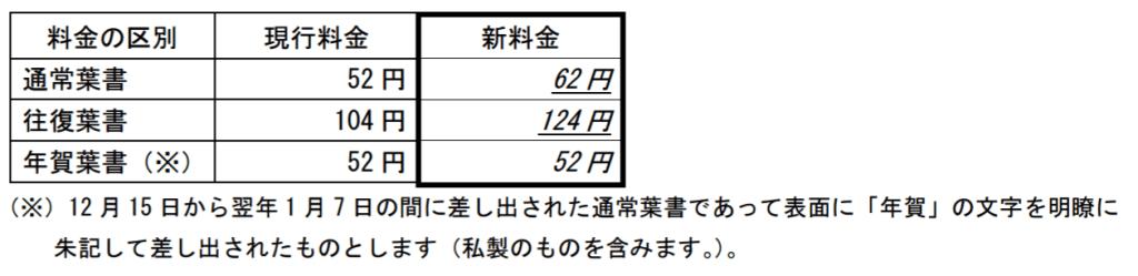 ハガキ新料金62円