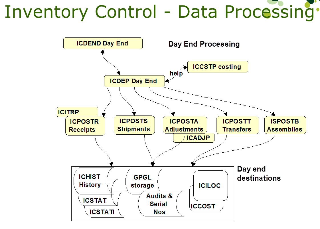 Tables And Data Flow Of The Accpac Inventory Control