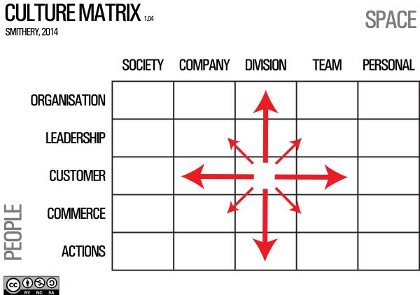 Culture Matrix 1.04